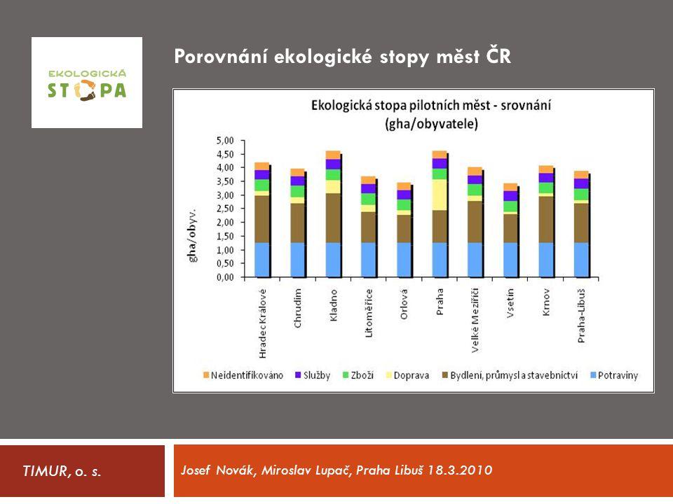 Porovnání ekologické stopy měst ČR