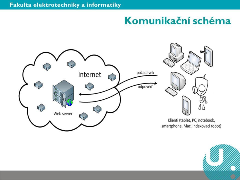 Komunikační schéma