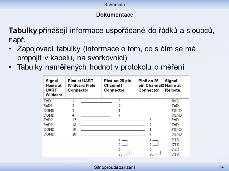 Tabulky přinášejí informace uspořádané do řádků a sloupců, např.