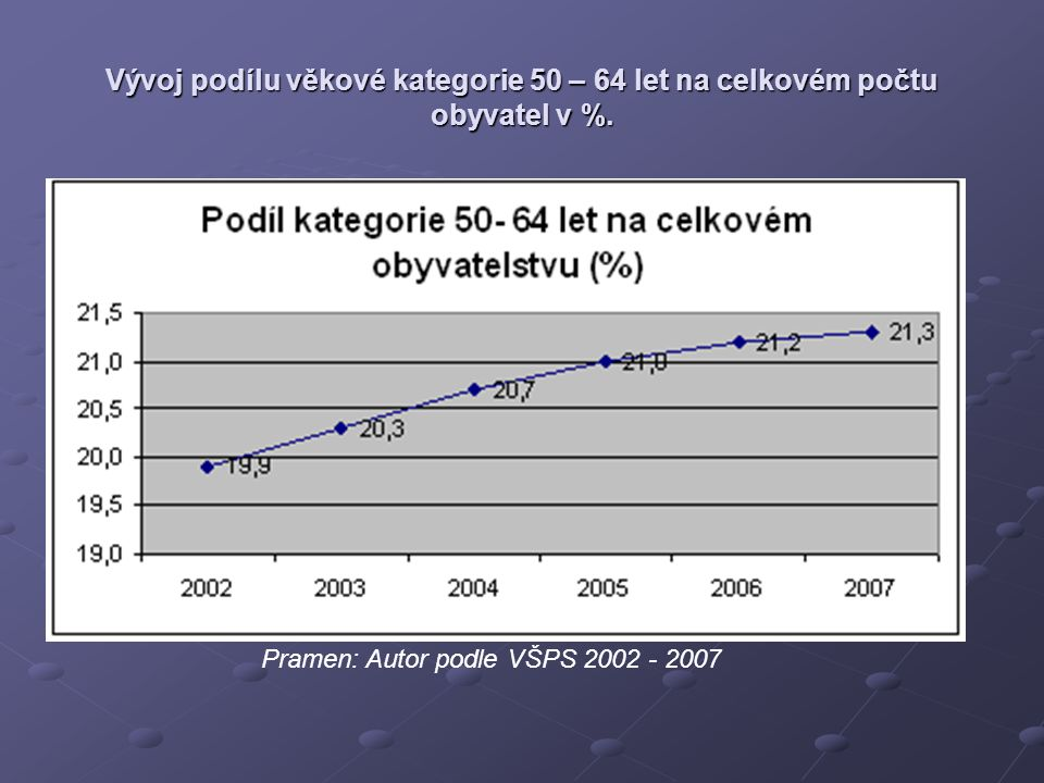 Vývoj podílu věkové kategorie 50 – 64 let na celkovém počtu obyvatel v %.