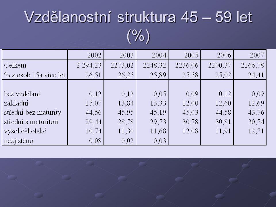 Vzdělanostní struktura 45 – 59 let (%)