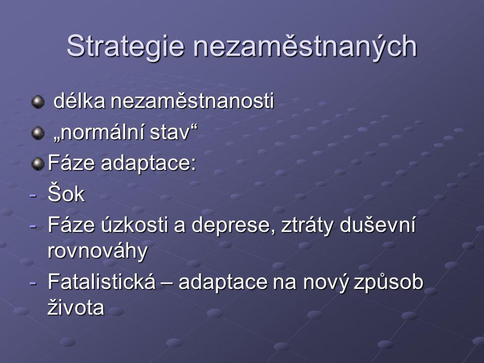 Strategie nezaměstnaných