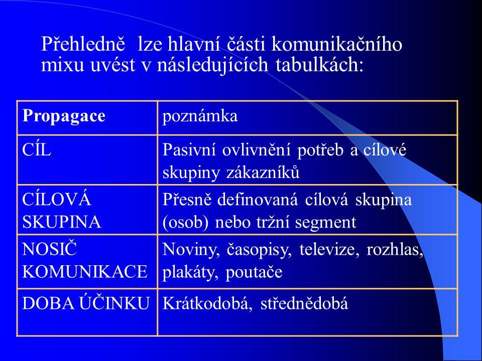 Přehledně lze hlavní části komunikačního mixu uvést v následujících tabulkách: