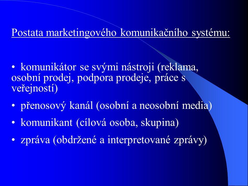 Postata marketingového komunikačního systému: