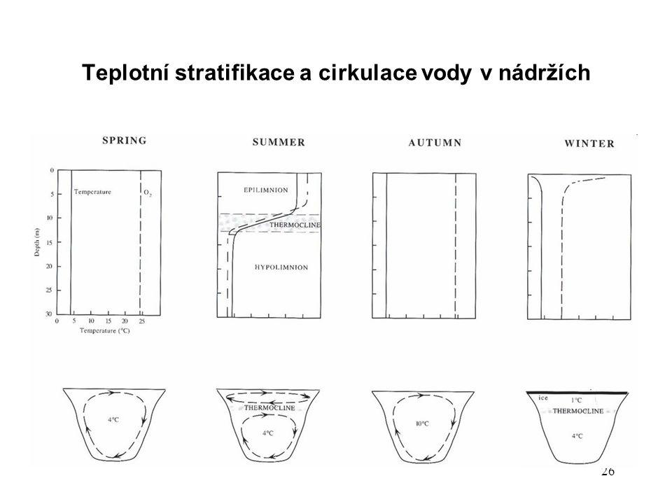 Teplotní stratifikace a cirkulace vody v nádržích