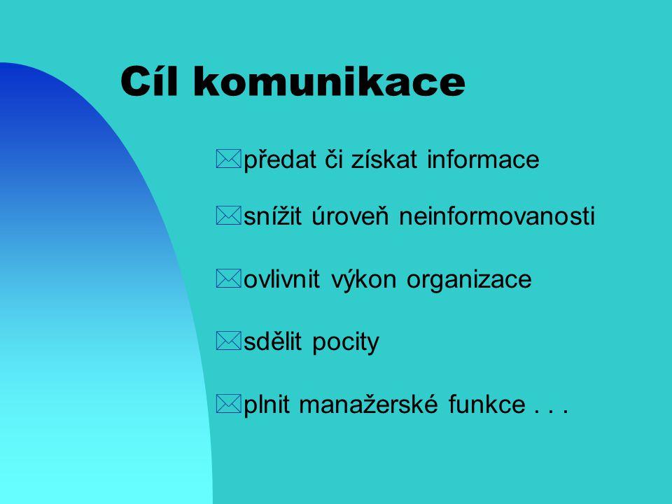 Cíl komunikace předat či získat informace