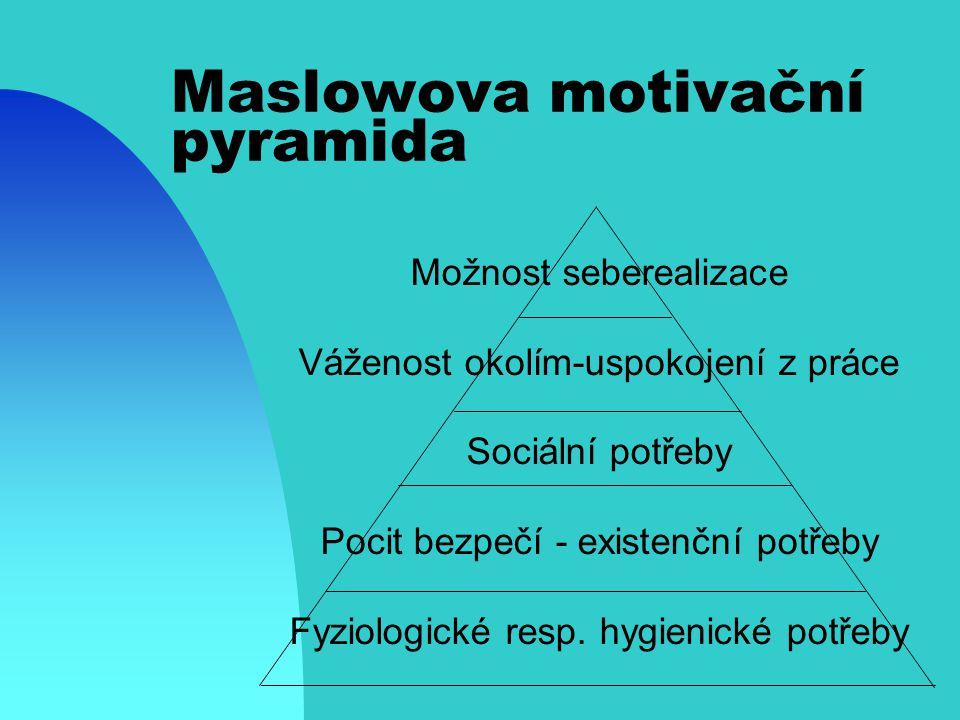 Maslowova motivační pyramida