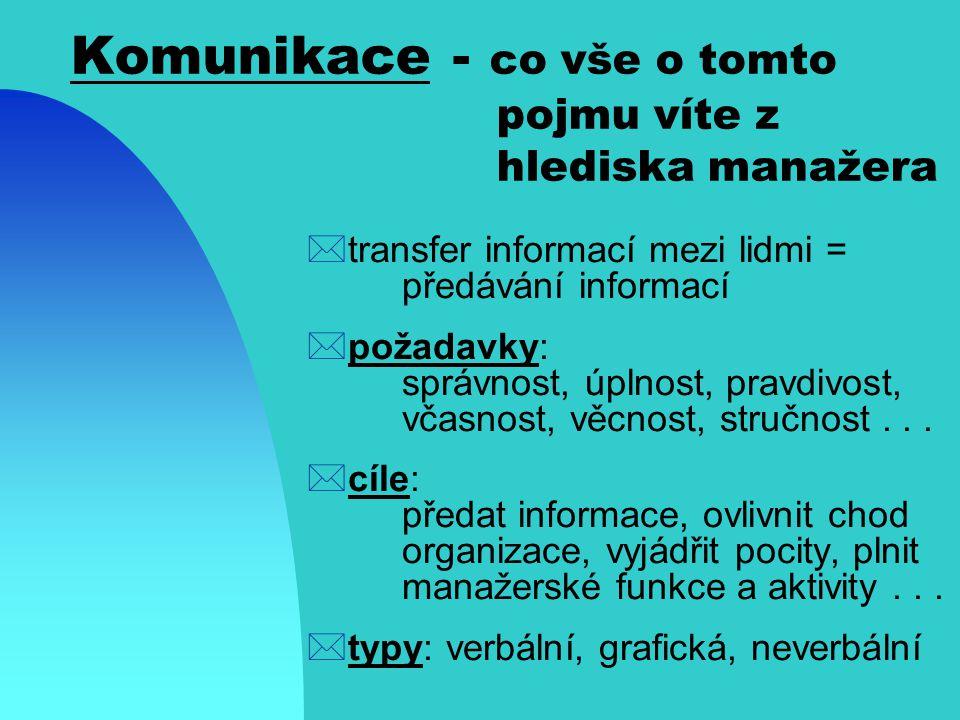 Komunikace - co vše o tomto pojmu víte z hlediska manažera
