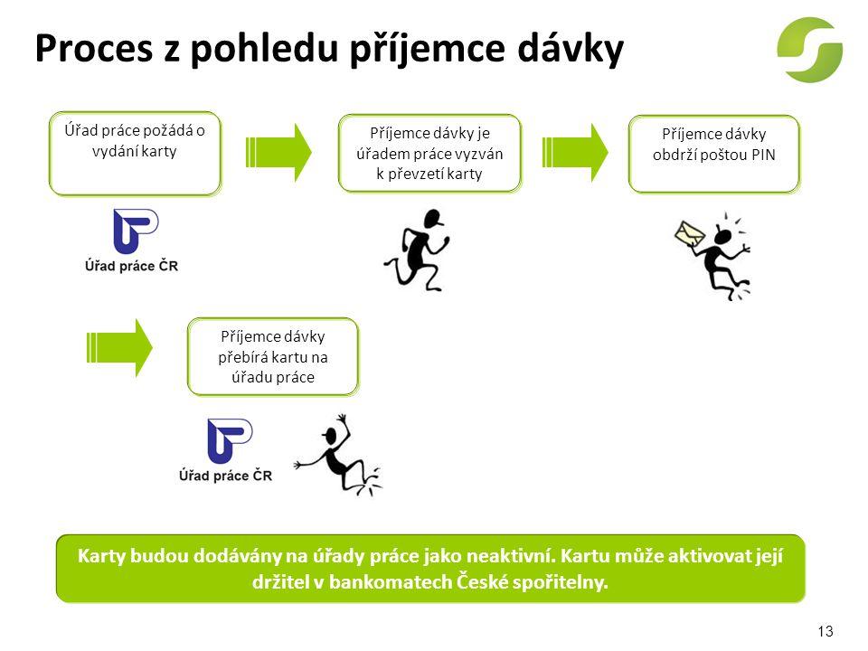 Proces z pohledu příjemce dávky