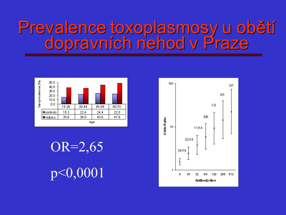 Prevalence toxoplasmosy u obětí dopravních nehod v Praze
