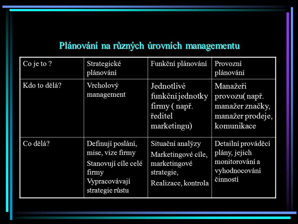 Plánování na různých úrovních managementu