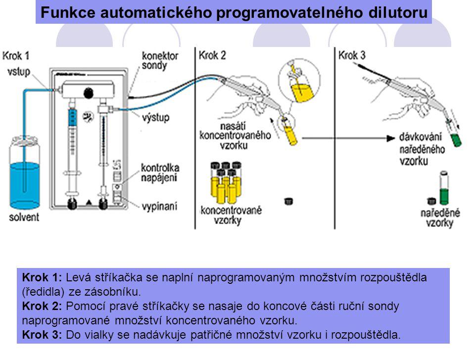 Funkce automatického programovatelného dilutoru