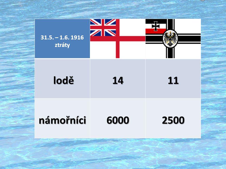 31.5. – 1.6. 1916 ztráty lodě 14 11 námořníci 6000 2500