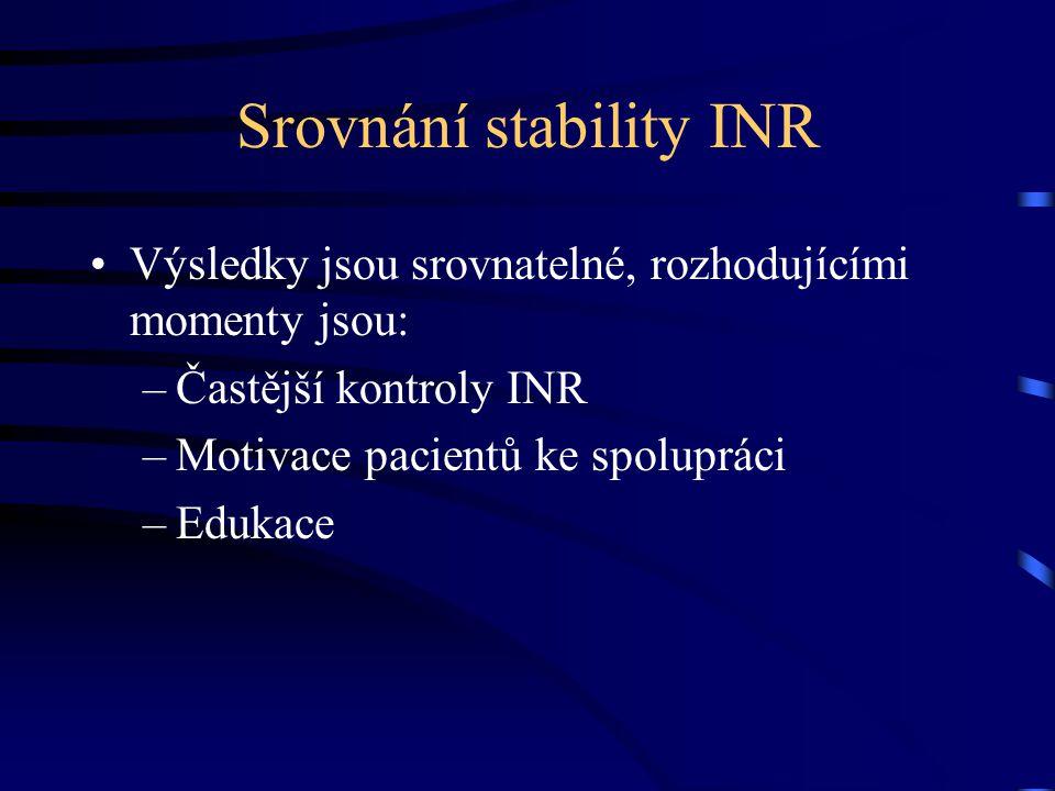 Srovnání stability INR