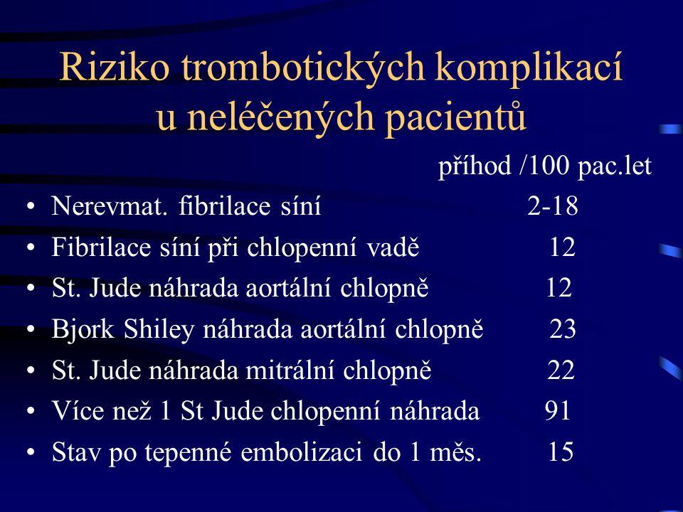 Riziko trombotických komplikací u neléčených pacientů