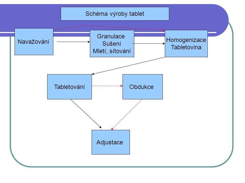 Schéma výroby tablet Navažování. Granulace. Sušení. Mletí, sítování. Homogenizace. Tabletovina.