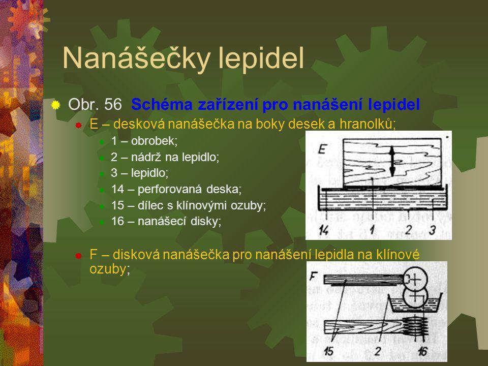 Nanášečky lepidel Obr. 56 Schéma zařízení pro nanášení lepidel
