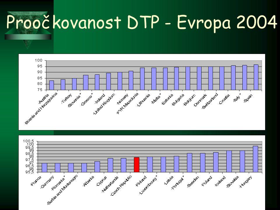 Proočkovanost DTP - Evropa 2004