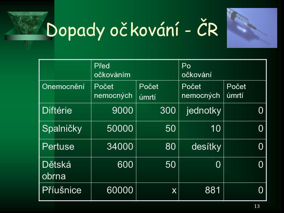 Dopady očkování - ČR Diftérie 9000 300 jednotky Spalničky 50000 50 10
