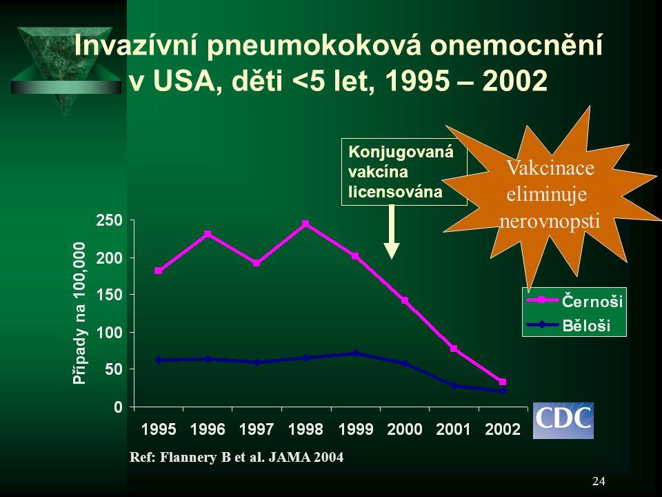 Invazívní pneumokoková onemocnění v USA, děti <5 let, 1995 – 2002