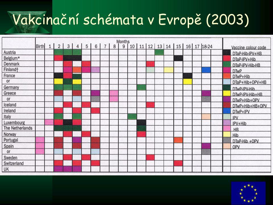Vakcinační schémata v Evropě (2003)