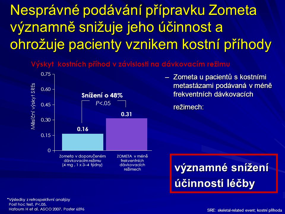 Nesprávné podávání přípravku Zometa významně snižuje jeho účinnost a ohrožuje pacienty vznikem kostní příhody