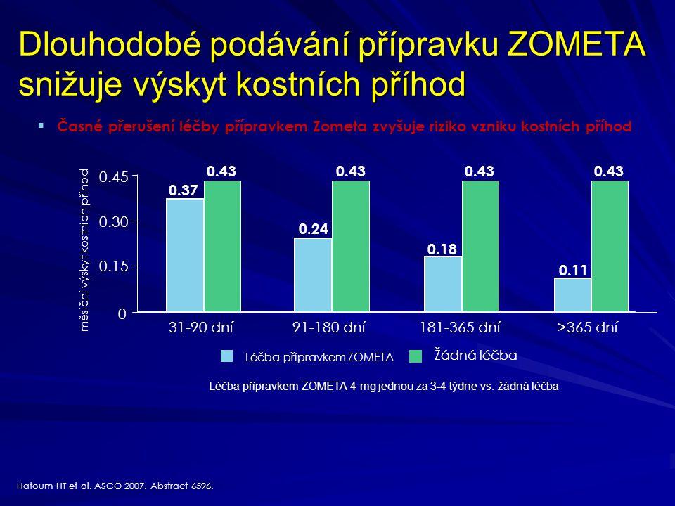 Dlouhodobé podávání přípravku ZOMETA snižuje výskyt kostních příhod