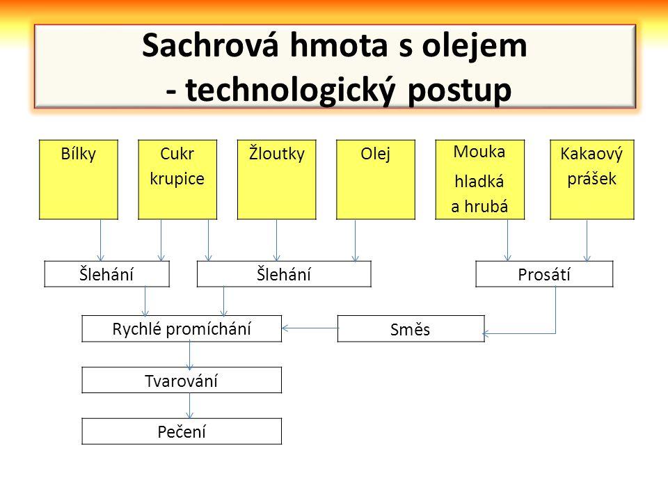 Sachrová hmota s olejem - technologický postup