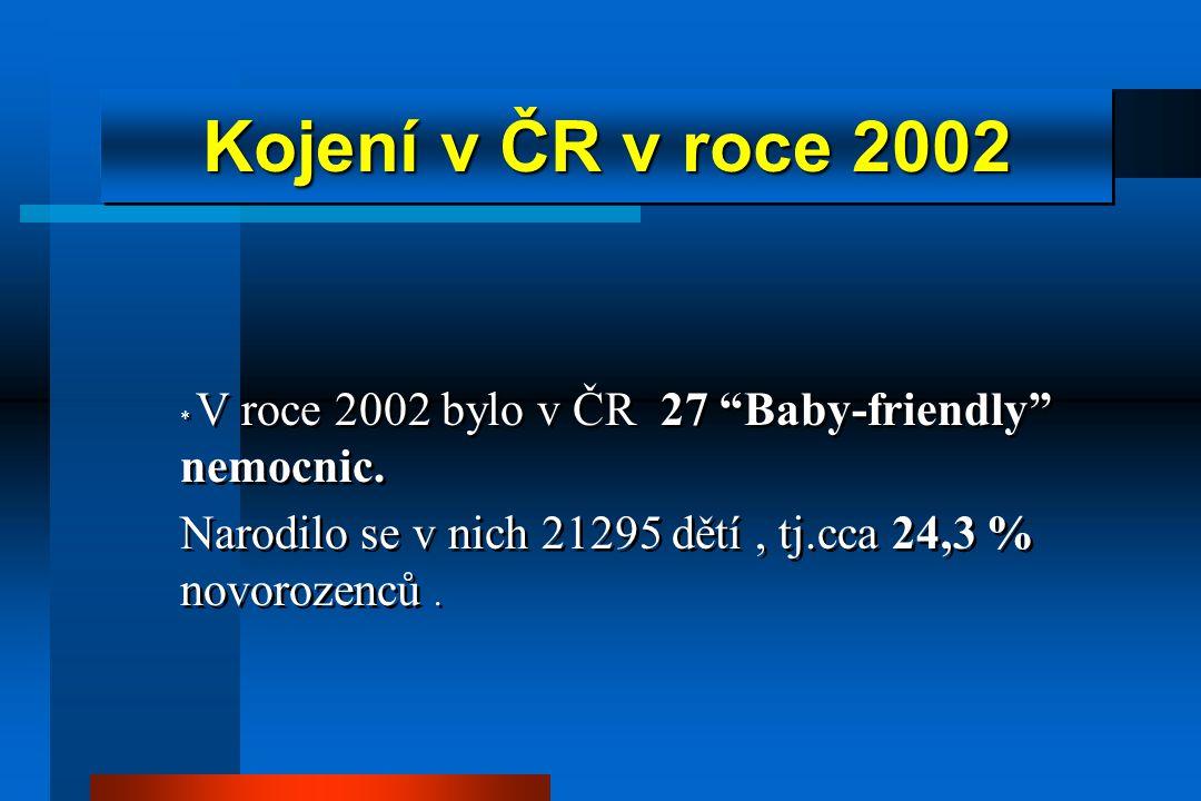 Kojení v ČR v roce 2002 * V roce 2002 bylo v ČR 27 Baby-friendly nemocnic.