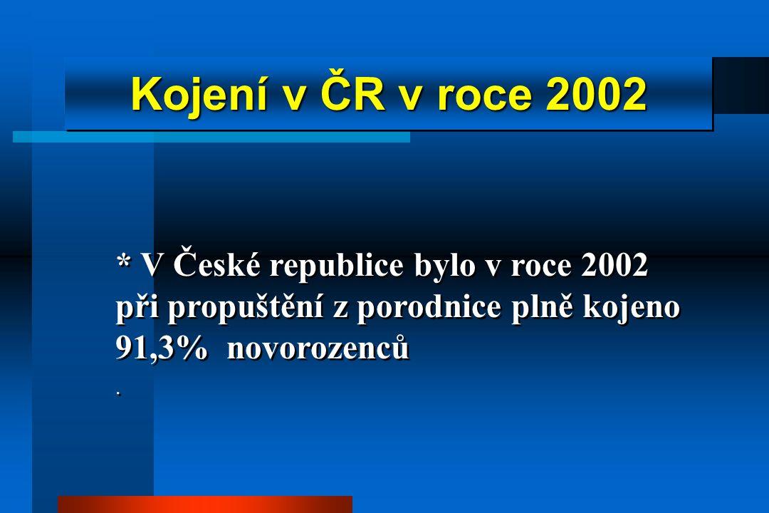 Kojení v ČR v roce 2002 * V České republice bylo v roce 2002 při propuštění z porodnice plně kojeno 91,3% novorozenců.
