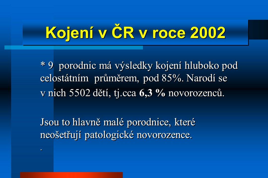 Kojení v ČR v roce 2002 * 9 porodnic má výsledky kojení hluboko pod celostátním průměrem, pod 85%. Narodí se.