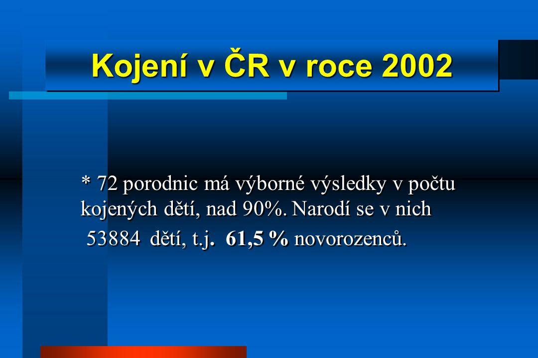 Kojení v ČR v roce 2002 * 72 porodnic má výborné výsledky v počtu kojených dětí, nad 90%. Narodí se v nich.