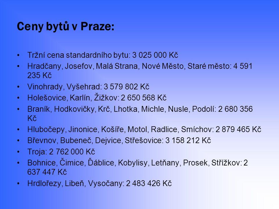 Ceny bytů v Praze: Tržní cena standardního bytu: 3 025 000 Kč