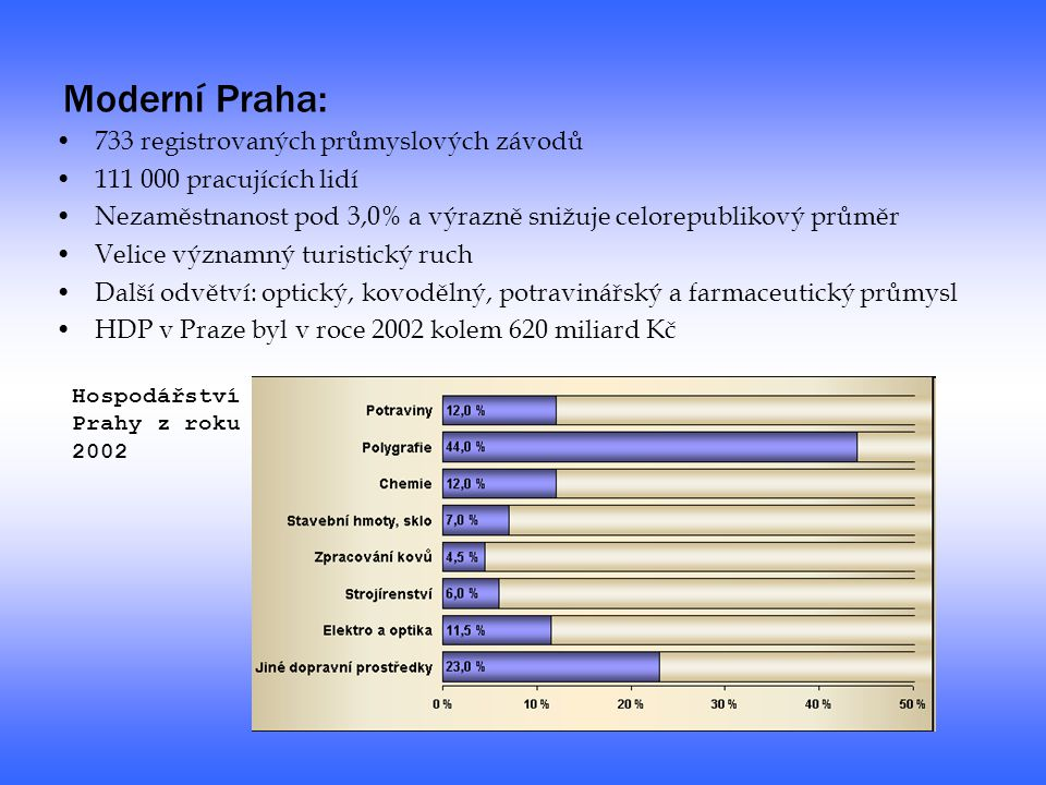 Moderní Praha: 733 registrovaných průmyslových závodů