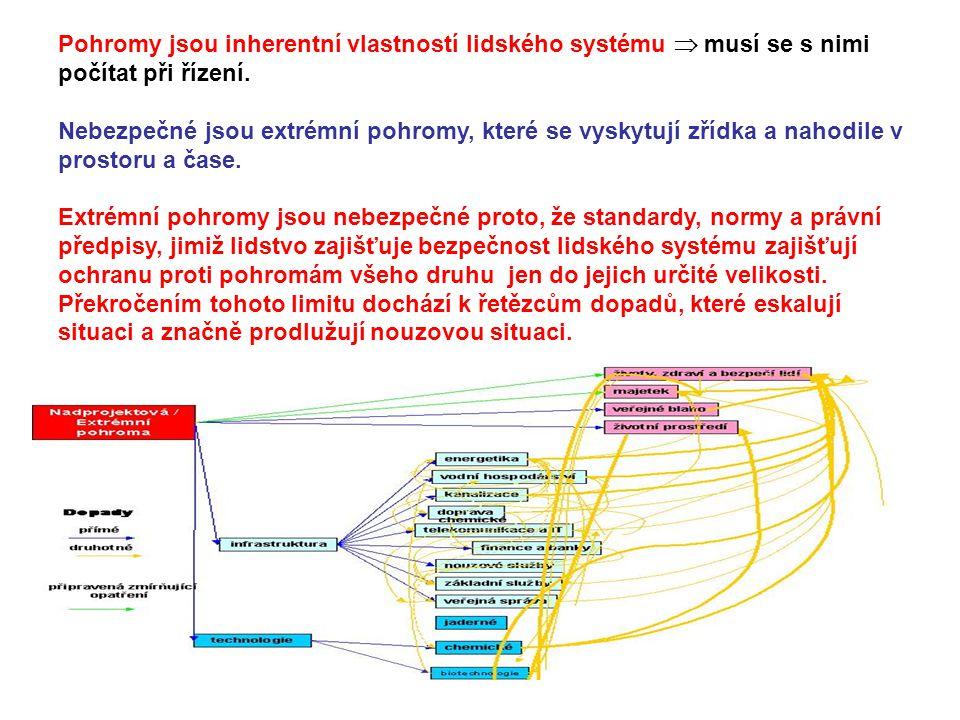 Pohromy jsou inherentní vlastností lidského systému  musí se s nimi počítat při řízení.