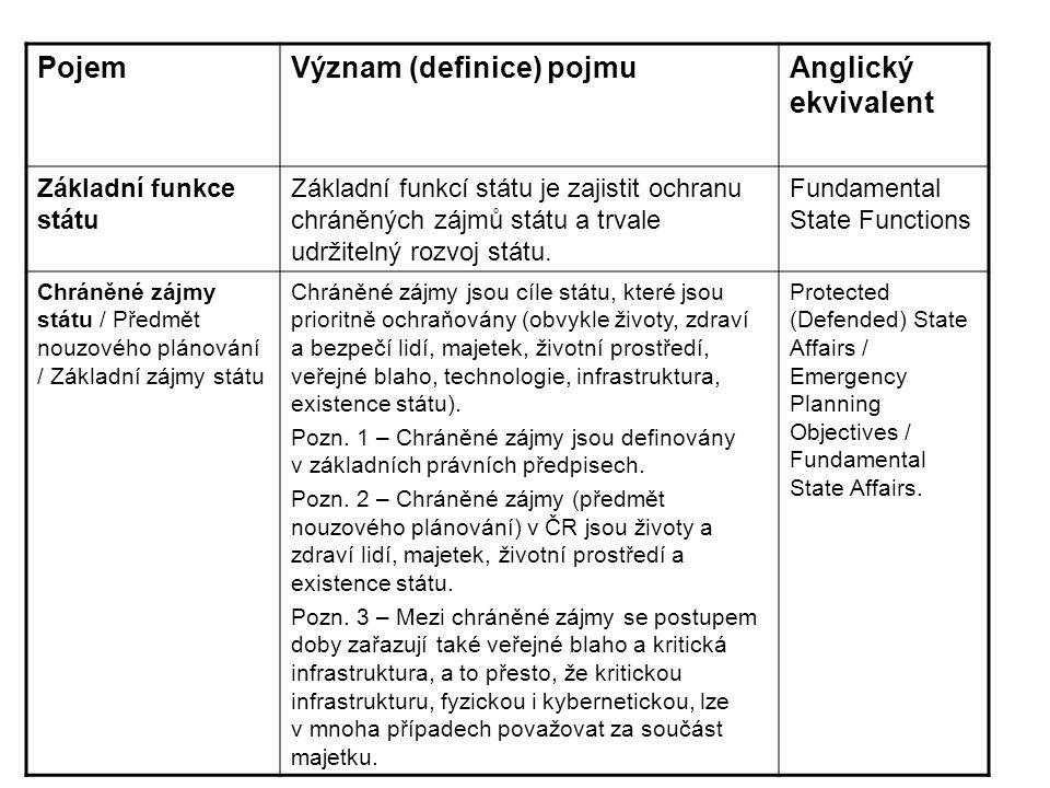 Význam (definice) pojmu Anglický ekvivalent