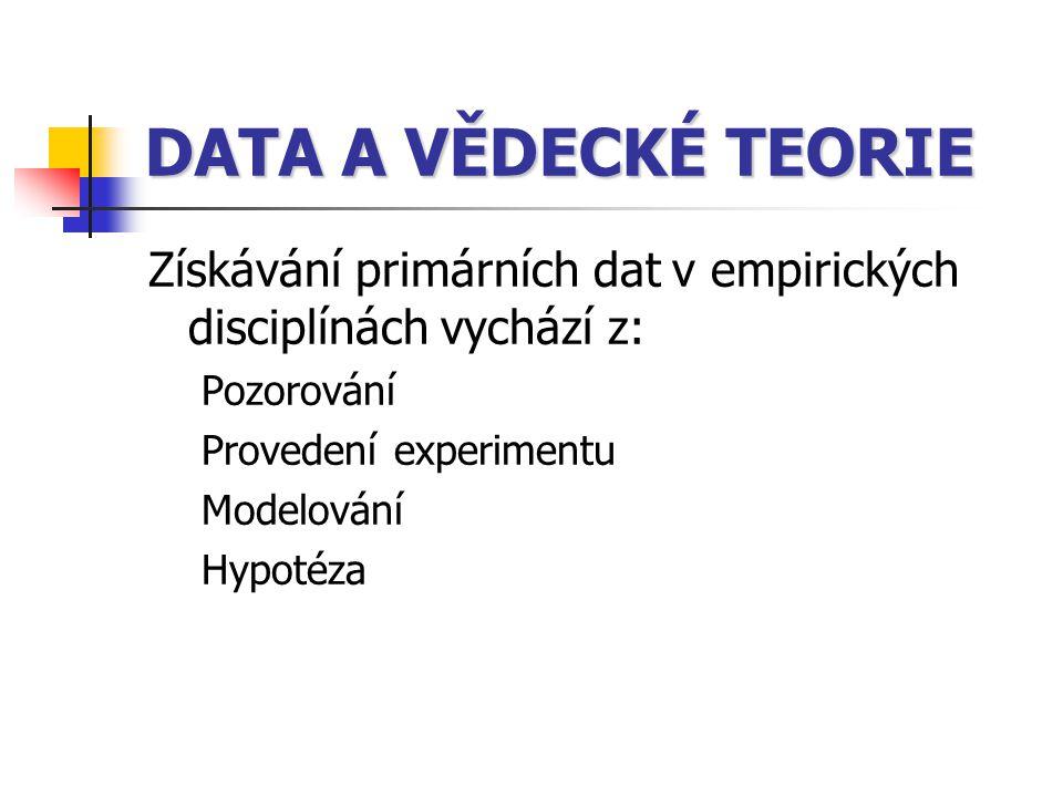 DATA A VĚDECKÉ TEORIE Získávání primárních dat v empirických disciplínách vychází z: Pozorování. Provedení experimentu.