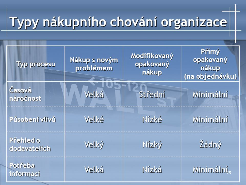 Typy nákupního chování organizace