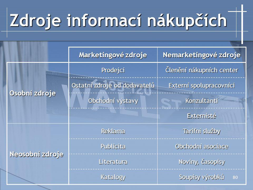 Zdroje informací nákupčích