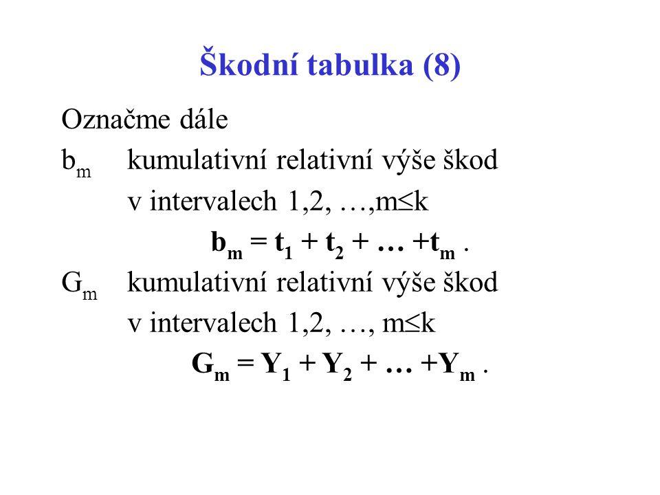 Škodní tabulka (8) Označme dále bm kumulativní relativní výše škod