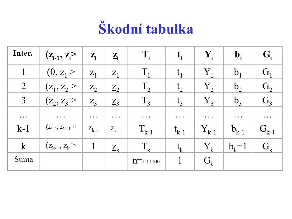 Škodní tabulka (zi-1, zi> zi Ti ti Yi bi Gi 1 (0, z1 > z1 T1 t1