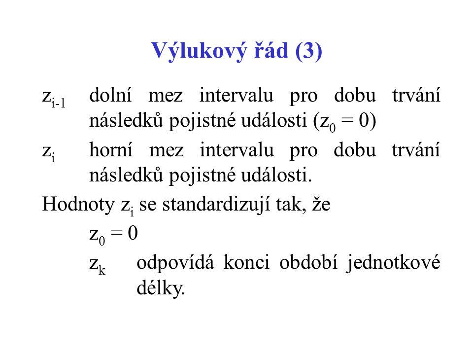 Výlukový řád (3) zi-1 dolní mez intervalu pro dobu trvání následků pojistné události (z0 = 0)