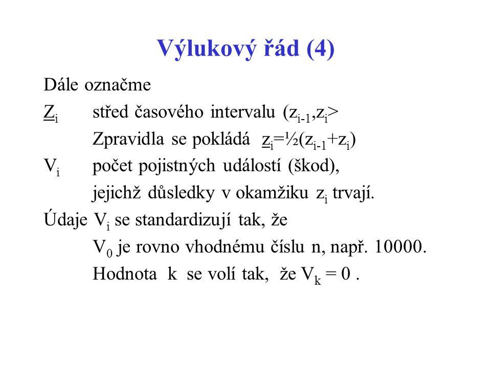Výlukový řád (4) Dále označme Zi střed časového intervalu (zi-1,zi>