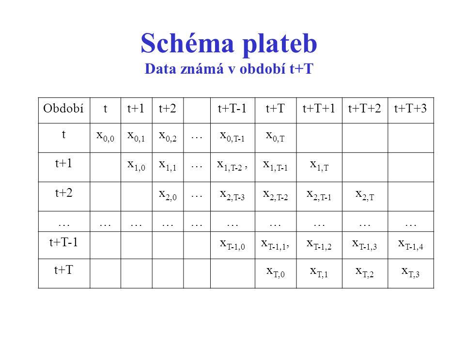 Schéma plateb Data známá v období t+T