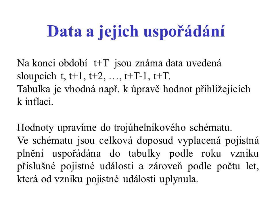 Data a jejich uspořádání