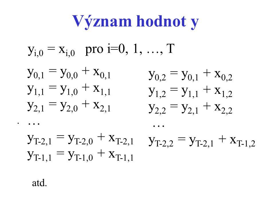 Význam hodnot y yi,0 = xi,0 pro i=0, 1, …, T y0,1 = y0,0 + x0,1