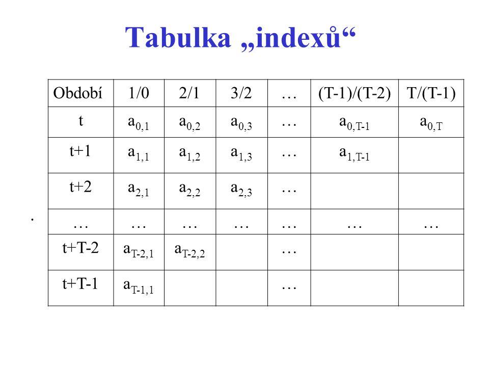"""Tabulka """"indexů . Období 1/0 2/1 3/2 … (T-1)/(T-2) T/(T-1) t a0,1"""