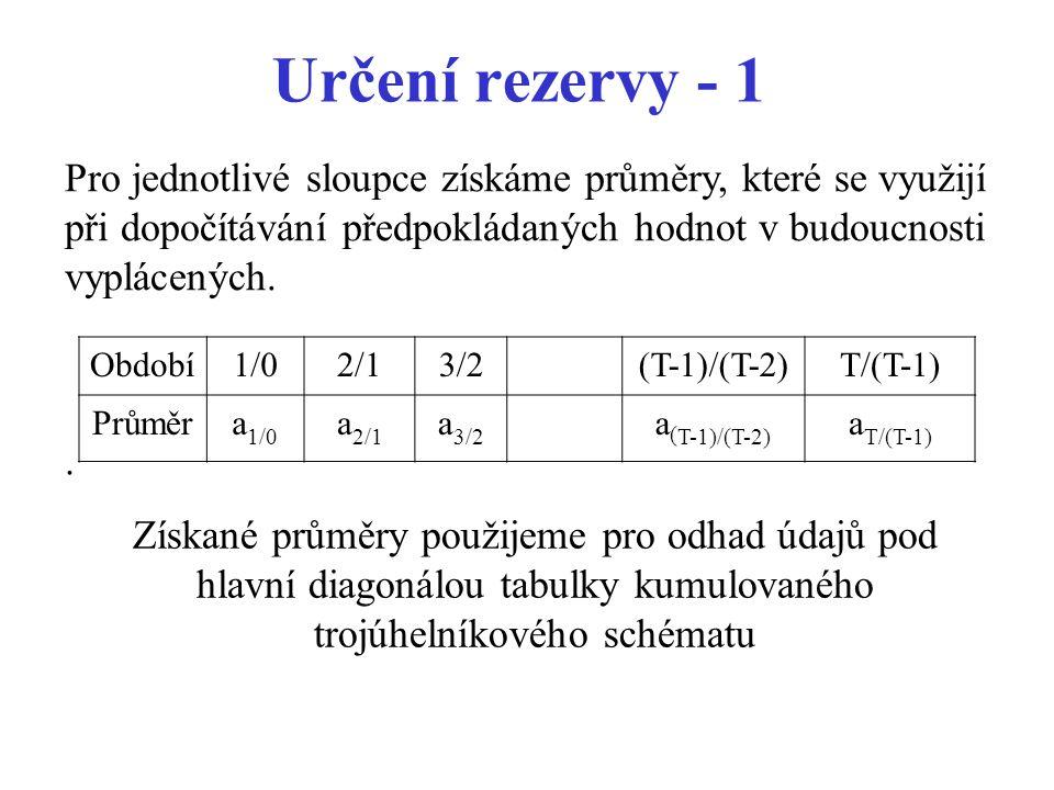 Určení rezervy - 1 Pro jednotlivé sloupce získáme průměry, které se využijí při dopočítávání předpokládaných hodnot v budoucnosti vyplácených.