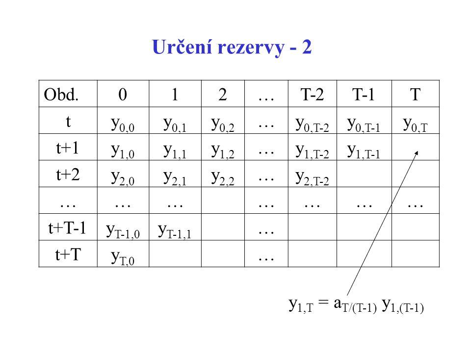 Určení rezervy - 2 Obd. 1 2 … T-2 T-1 T t y0,0 y0,1 y0,2 y0,T-2 y0,T-1