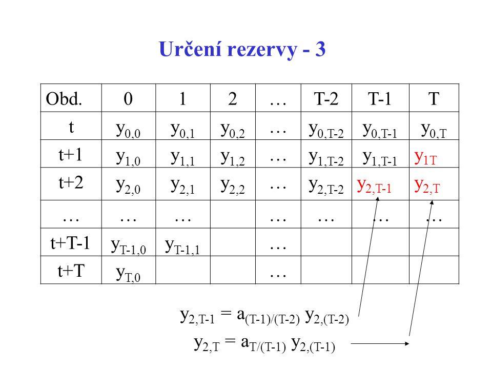 Určení rezervy - 3 Obd. 1 2 … T-2 T-1 T t y0,0 y0,1 y0,2 y0,T-2 y0,T-1